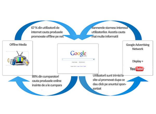Google Adwords, Google Search Mecanism