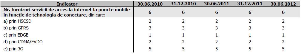Utilizatori internet mobil